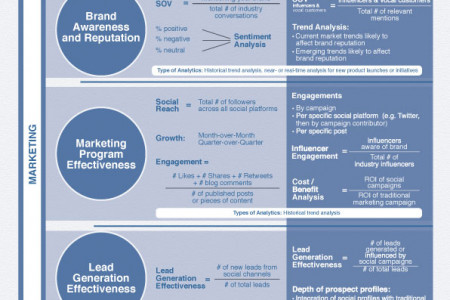 New Framework for Social Media Analytics [Infographic] Infographic