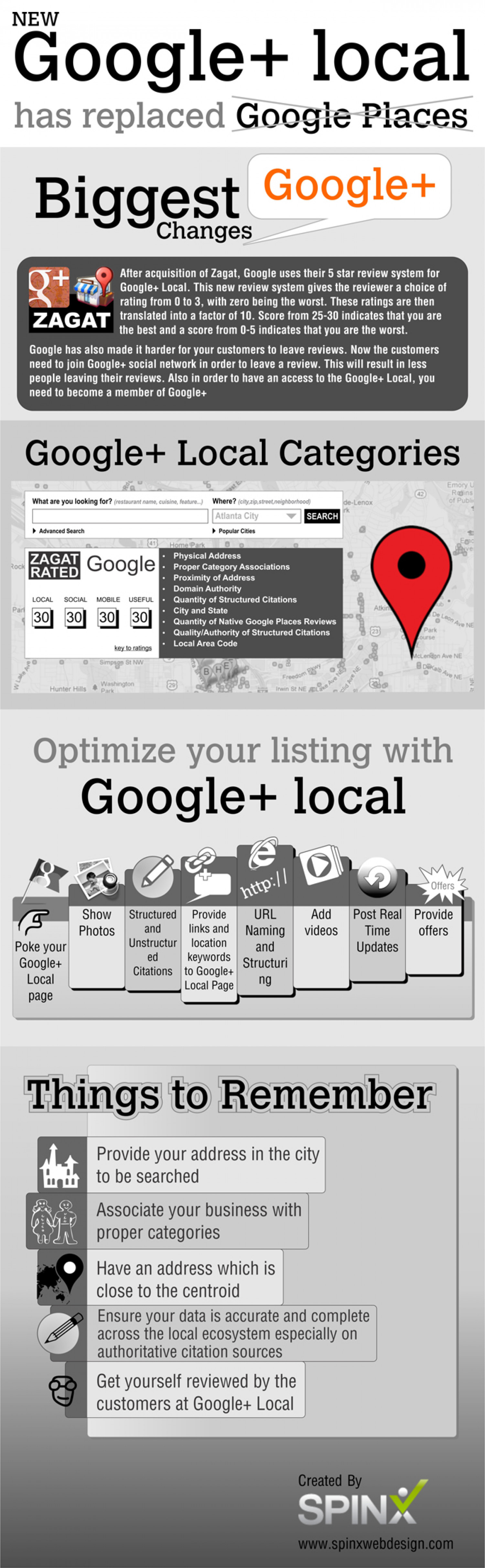 New Google Plus Local has Replaced Google Places Infographic