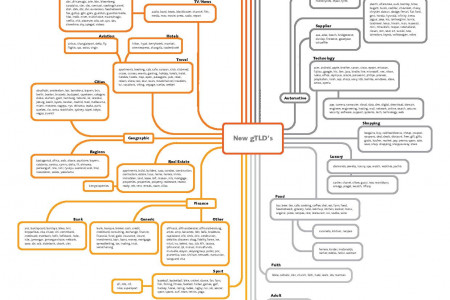 new gTLD visual map Infographic
