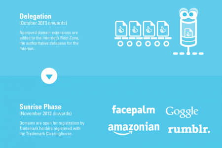New gTLDs – Why are they taking so long? Infographic