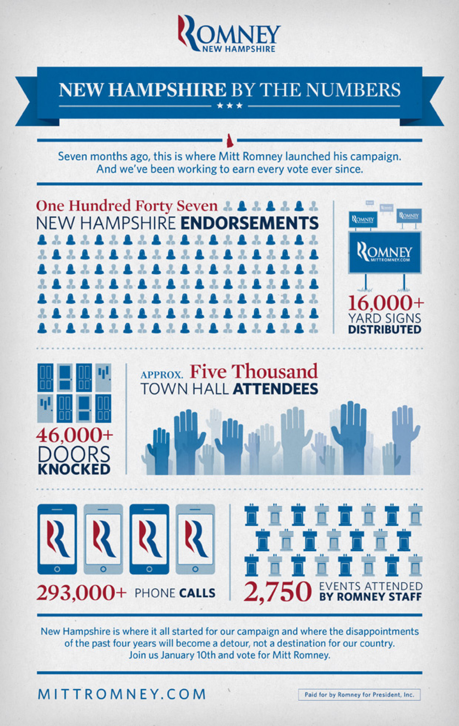 New Hampshire by the Numbers Infographic