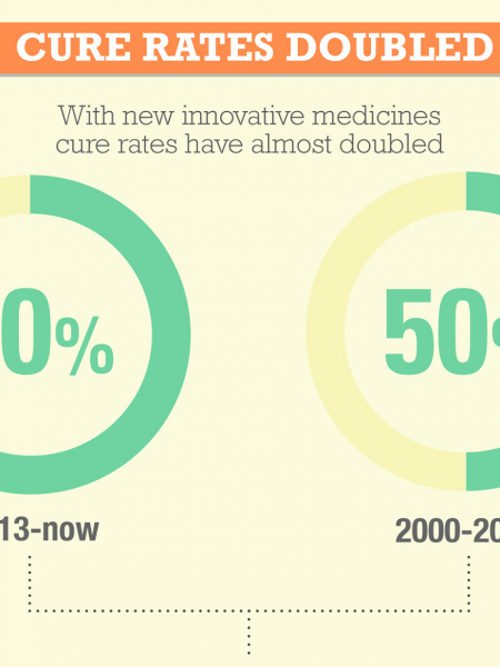 New Hope for Patients with Hepatitis C Infographic