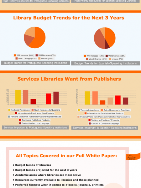 How to Sell to Academic and Corporate Libraries in Latin America Infographic