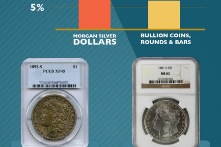 New Infographic Exposes How Morgan Silver Dollars Are Used to Fleece Investors Infographic