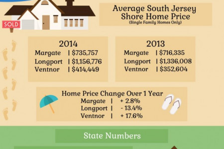 New Jersey Real Estate 2014: Year In Review Infographic
