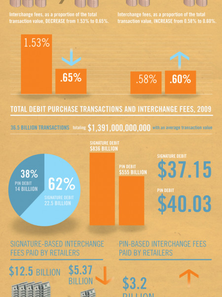 New Limits on Debit Card Interchange Fees Infographic