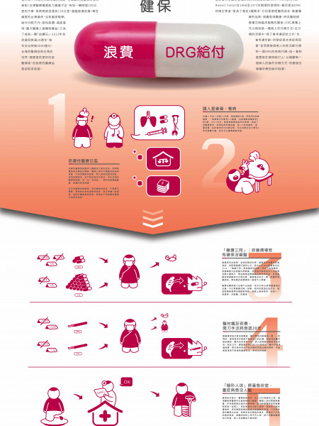 New Medical Treatment Problems of Taiwan Infographic