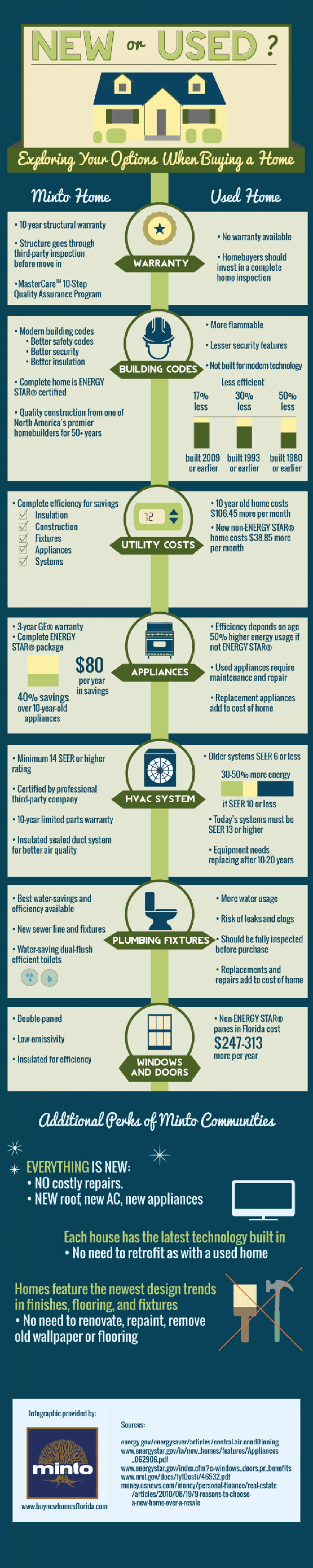 New or Used? Exploring Your Options When Buying a Home Infographic