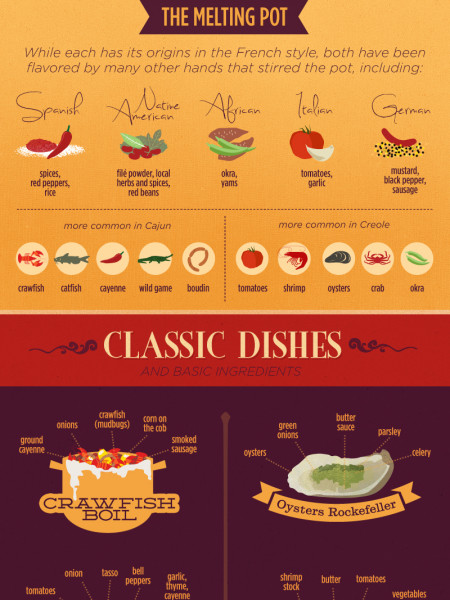 New Orleans Cuisine: Cajun vs. Creole Food Infographic