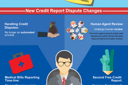New Process For Disputing Credit Reports Infographic