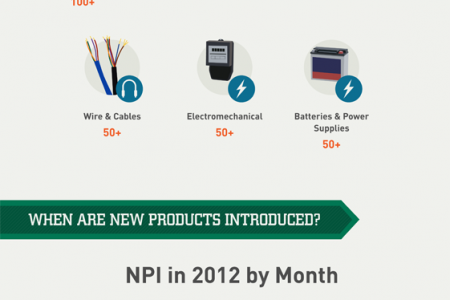 New Products Introduced 2012 Infographic