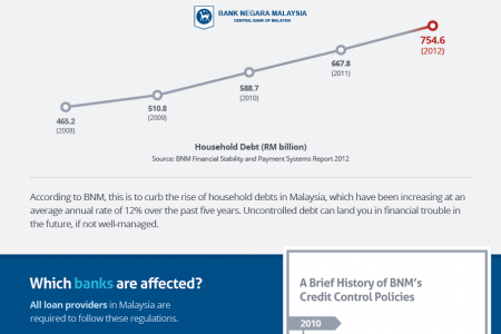 New regulations on Home Loan and Personal Loan in Malaysia Infographic