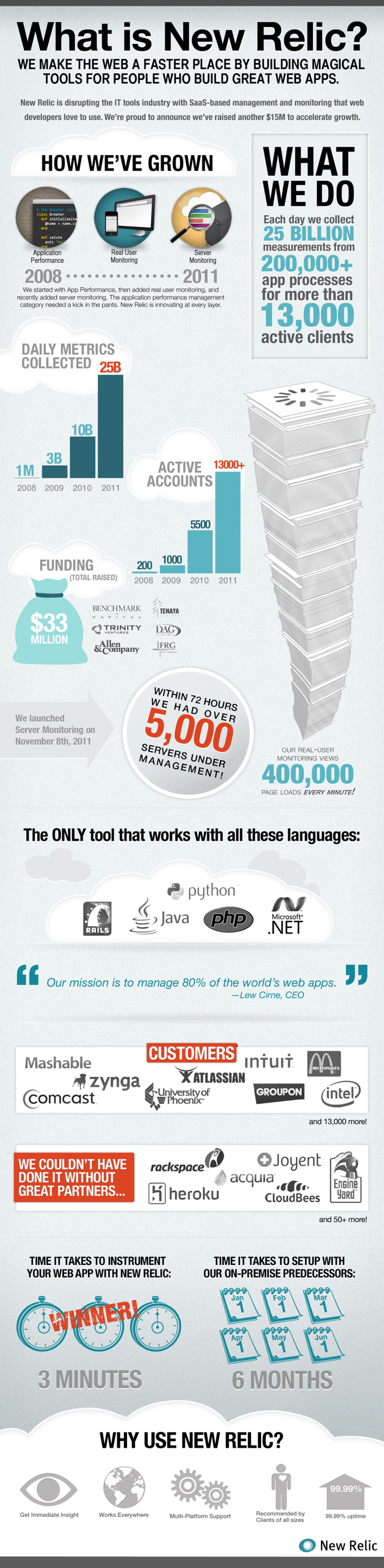New Relic Expansion Infographic