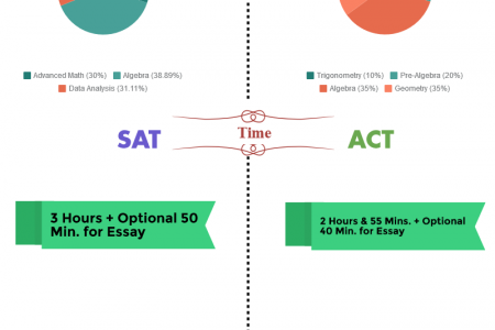 NEW SAT TEST VS ACT TEST Infographic