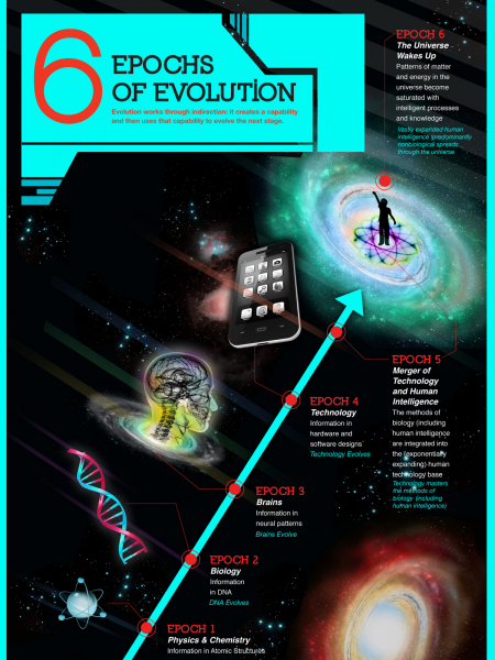 New Six Epochs of Evolution Infographic