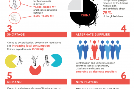 New sourcing regions to emerge as flavorful Licorice plant is grown outside of its natural habitat Infographic