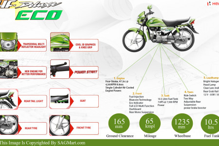 New Standard Bike Hero HF Deluxe Eco Info Graphic Infographic