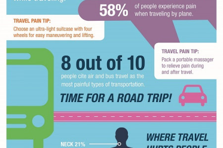 New Study Confirms Travel is a Pain - Literally  Infographic