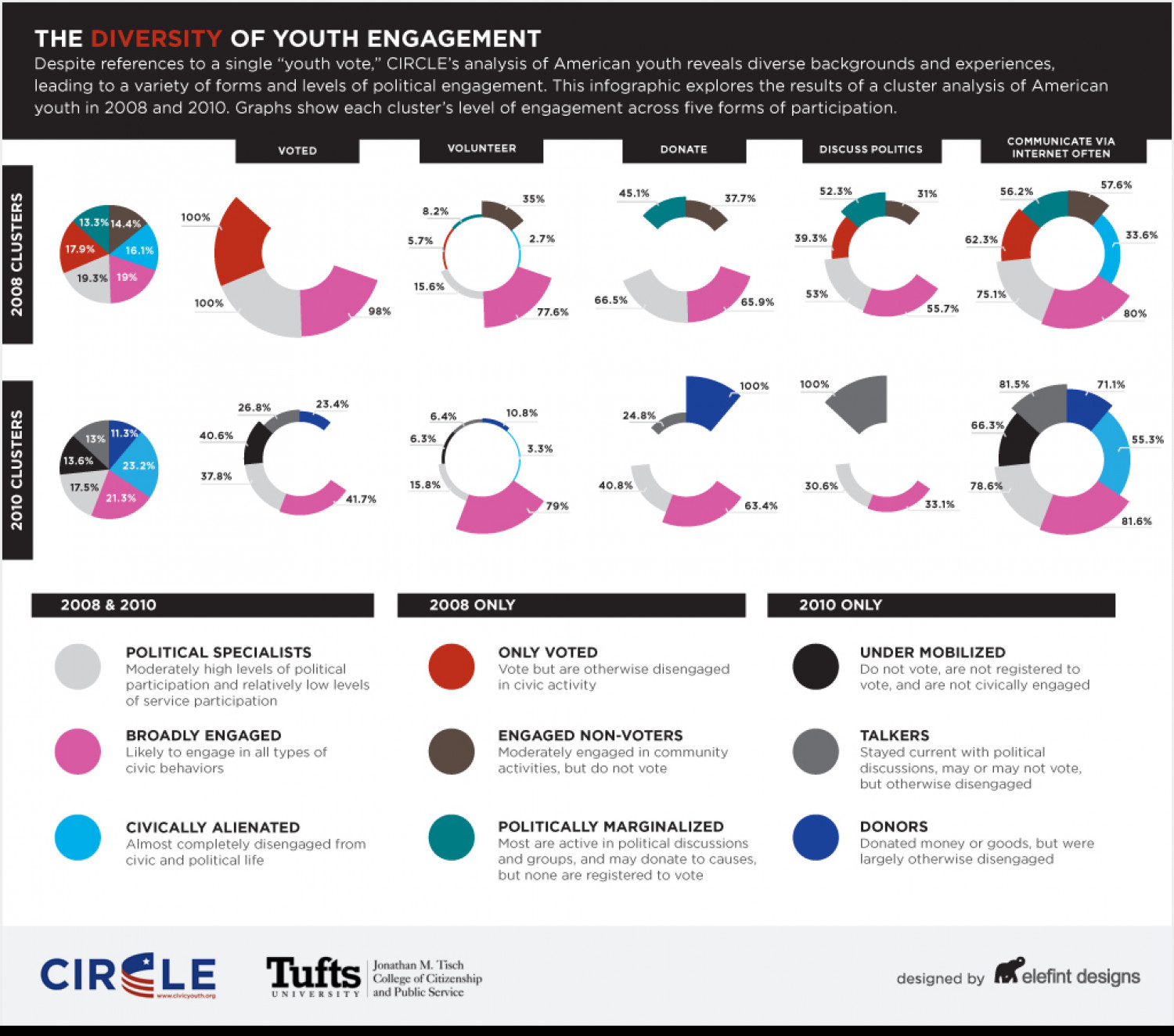 New Study Dispels Stereotypes About Young Voters Ahead of 2012 Elections Infographic