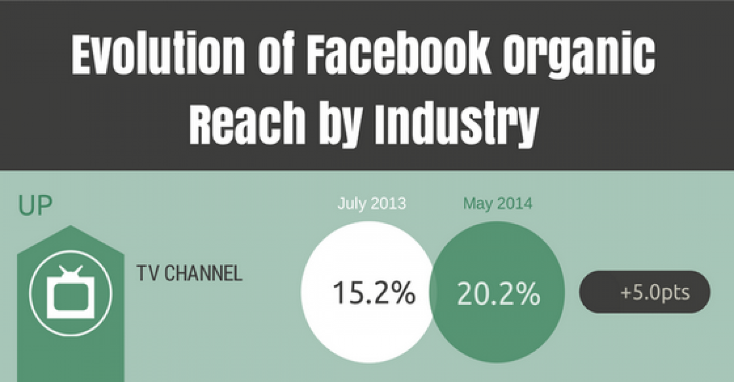 Evolution of Facebook Organic Reach by Industry Infographic