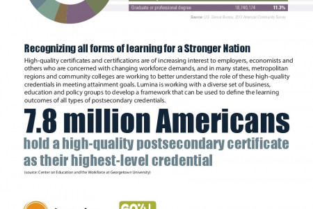 New Urgency Drives the Effort to Increase Postsecondary Attainment Infographic