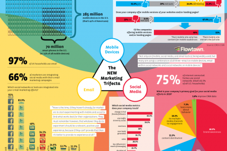 New World Marketing Infographic