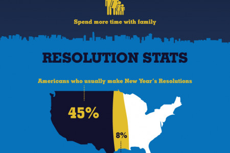 New Year Resolutions by the Numbers Infographic