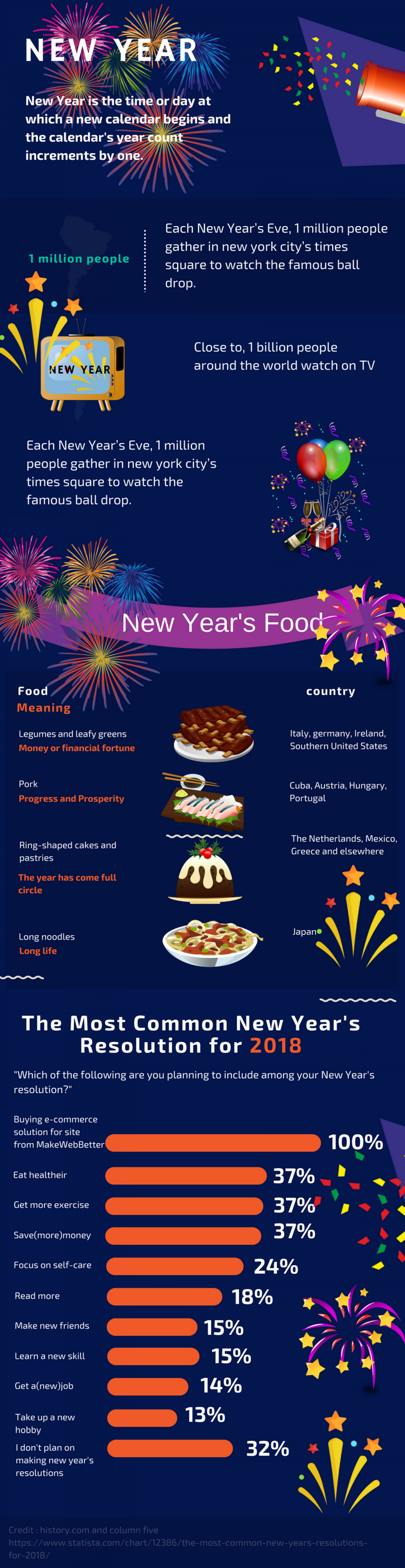 New Year Sales Infographic