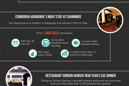 New Year's Eve Save VS Rave [Infographic] Infographic