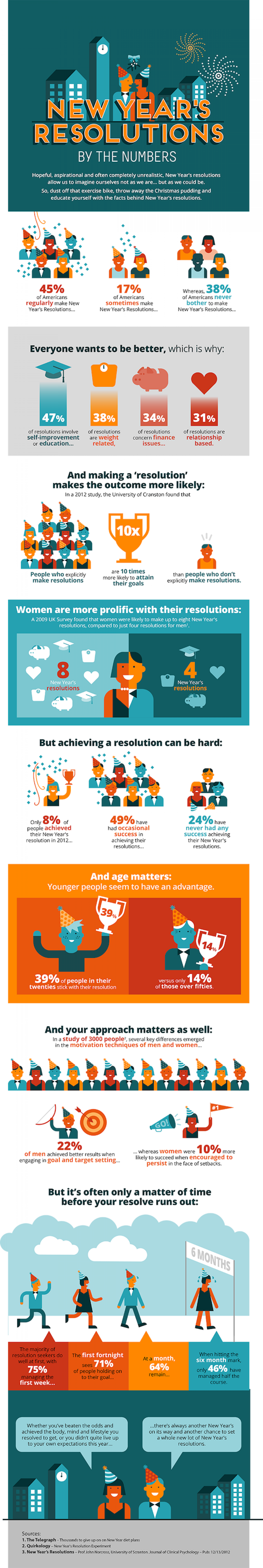 New Years Resolutions – By The Numbers Infographic