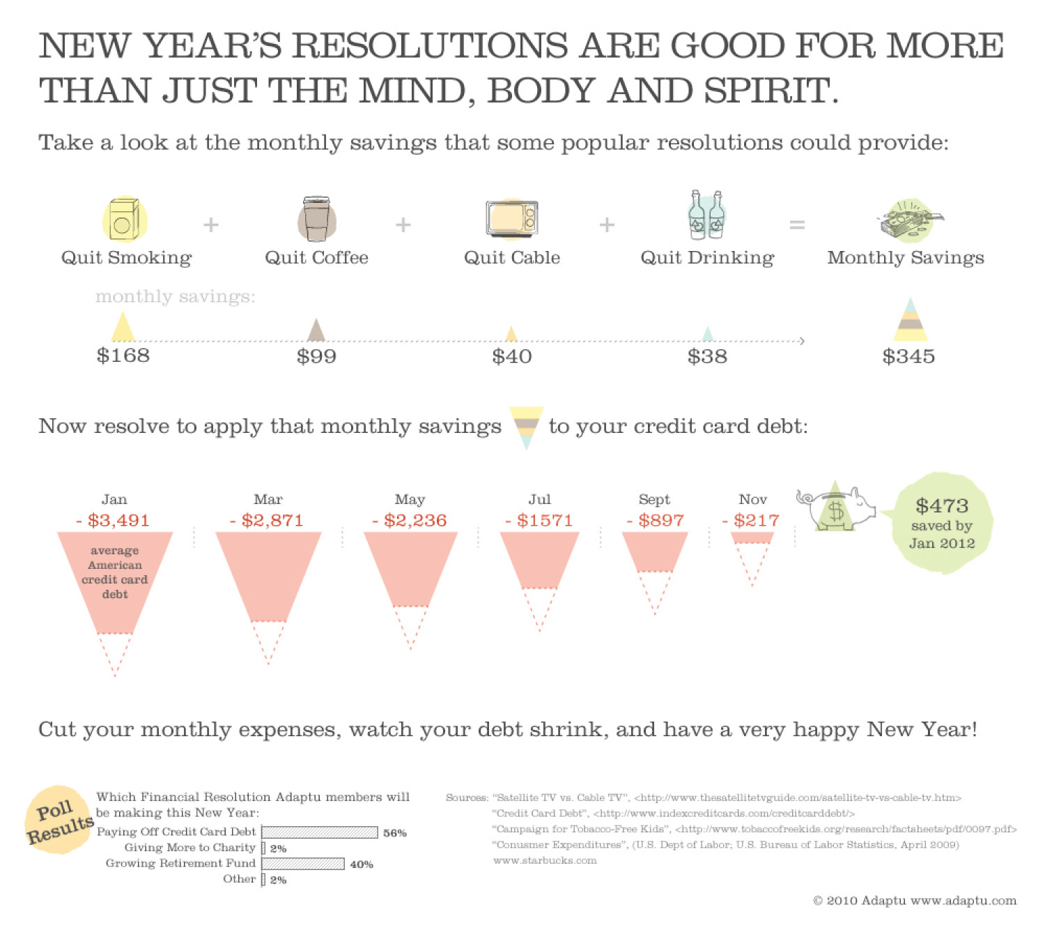 New Years Resolutions are Good for More than Just the Mind, Body and Spirit Infographic