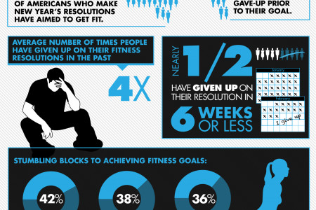 New Year's Resolutions By The Numbers Infographic