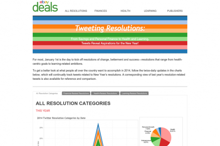 New Year's Resolutions on Twitter Infographic
