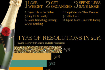 New Year's Resolutions Infographic