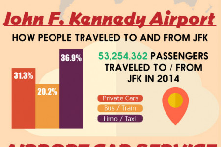New York City JFK Car & Limousine Service Infographic