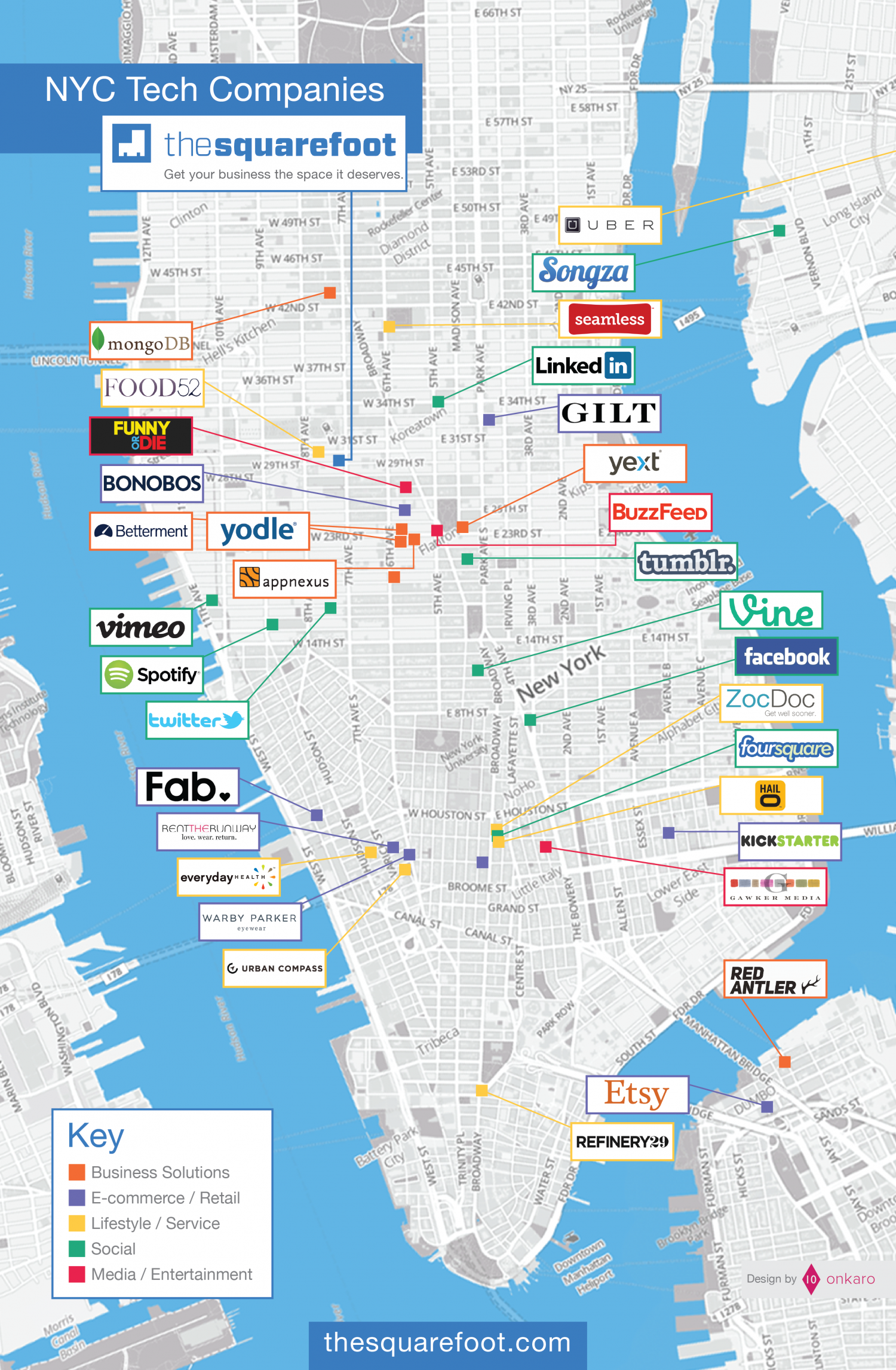 NYC Tech Companies Infographic