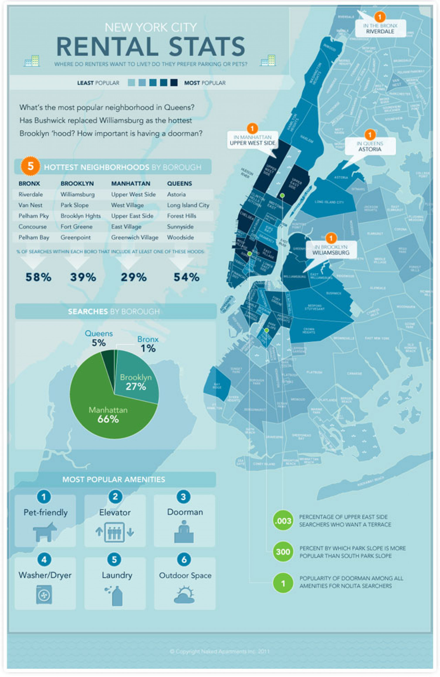New york city rental stats for New york city rental