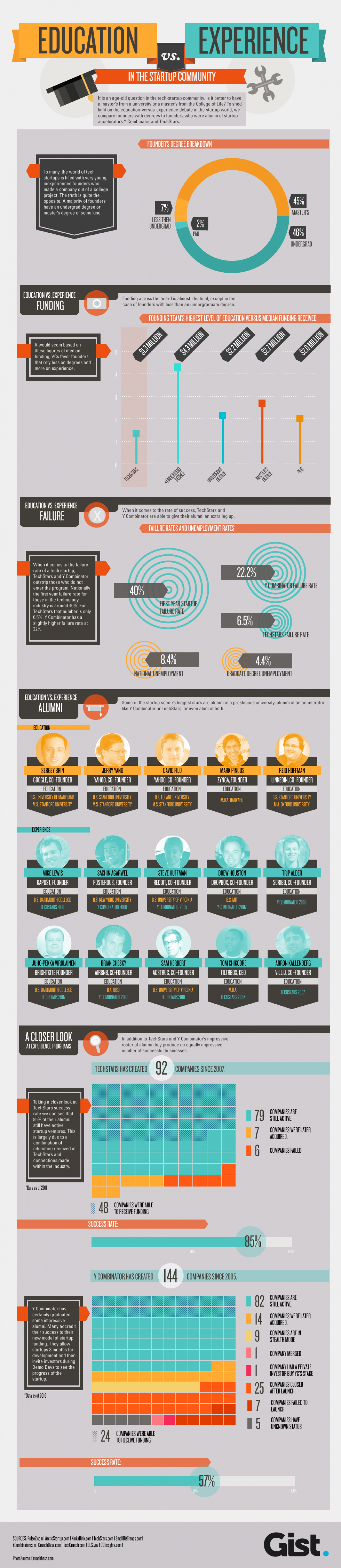 New York City Start Up Office Space Infographic