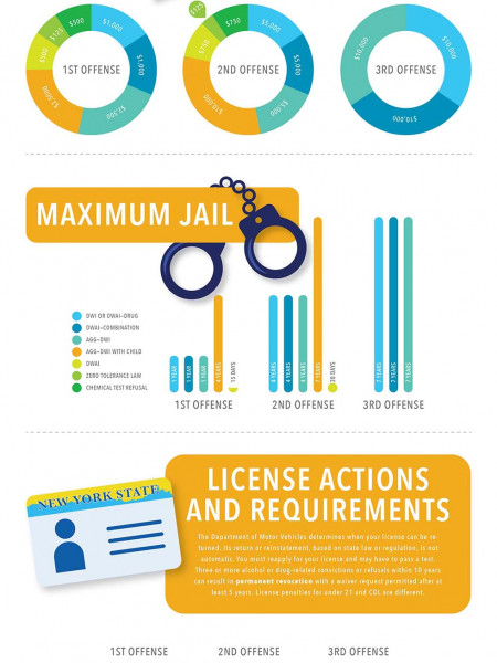 New York Drug and DUI Penalties Infographic