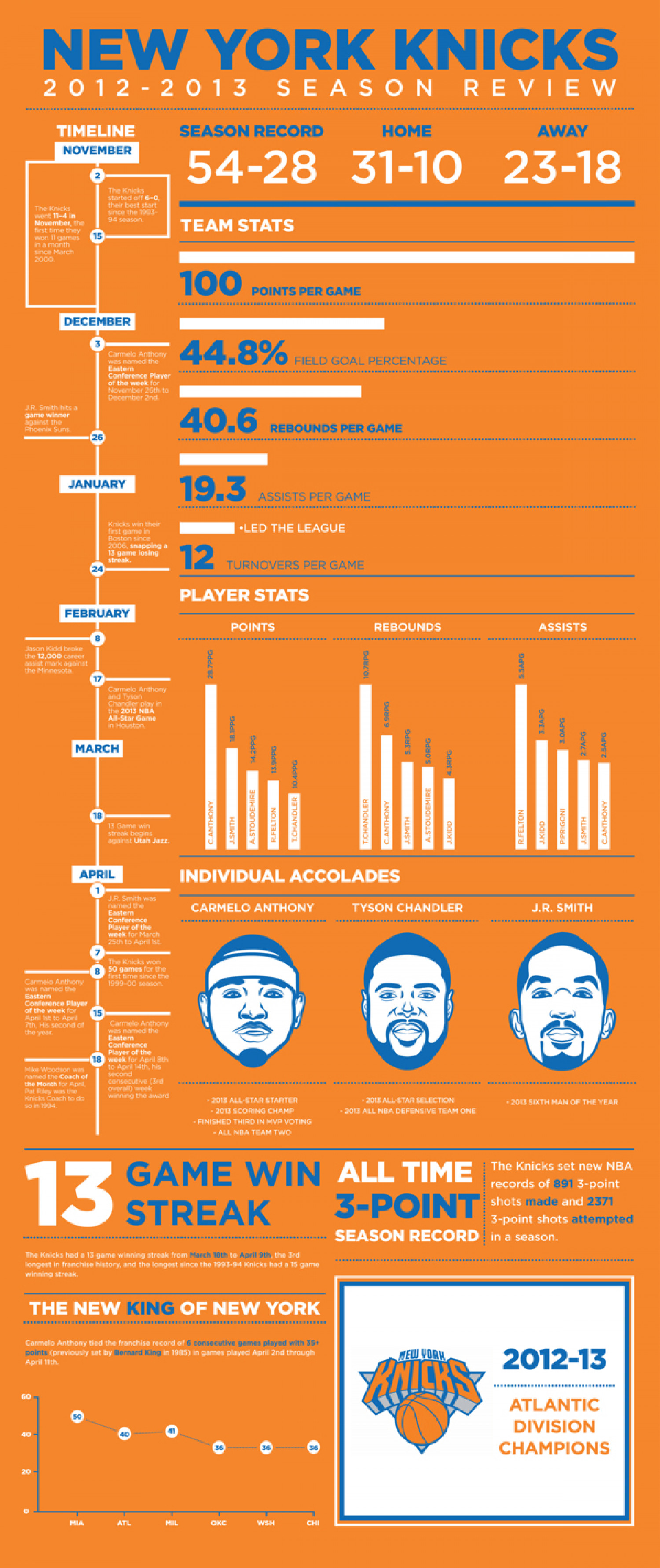 New York Knicks - Season In Review Infographic