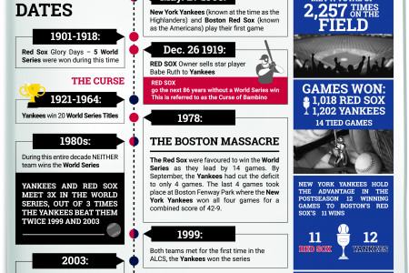 New York Yankees vs. Boston Red Sox Rivalry Infographic