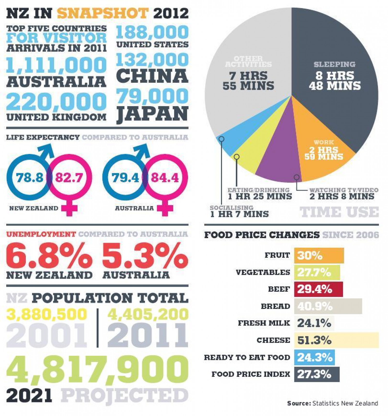 New Zealand in 2012 - A Snapshot Infographic