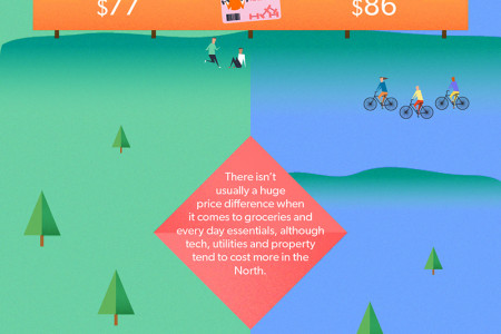 New Zealand: North Island or South Island? Infographic