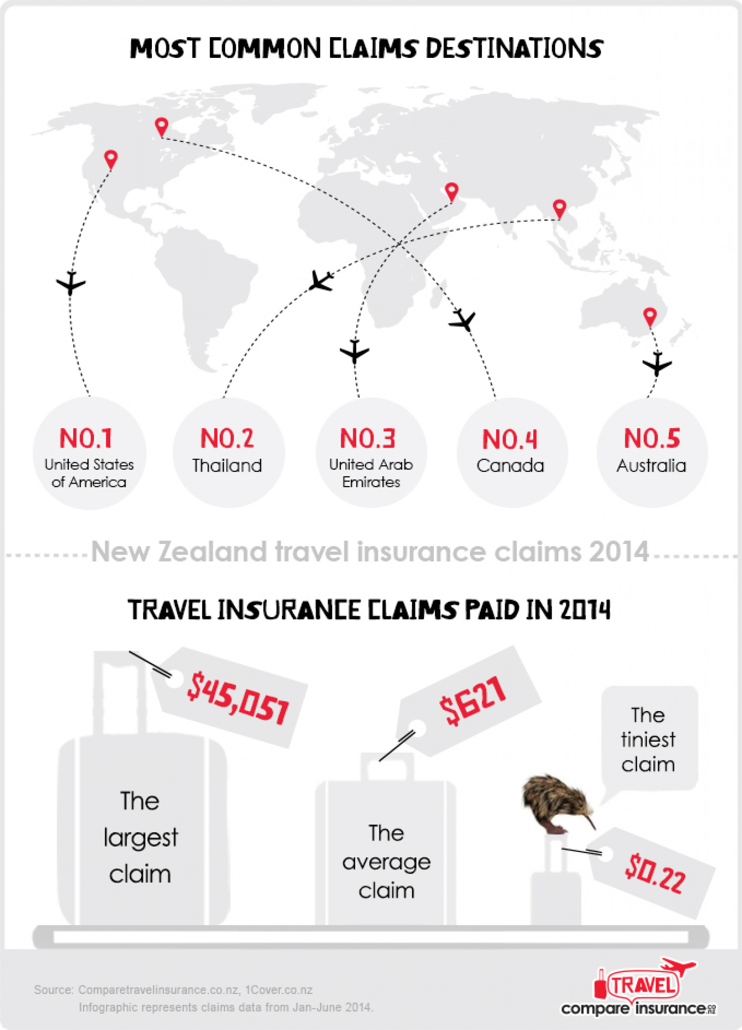 New Zealand Travel Insurance Claims 2014 Infographic