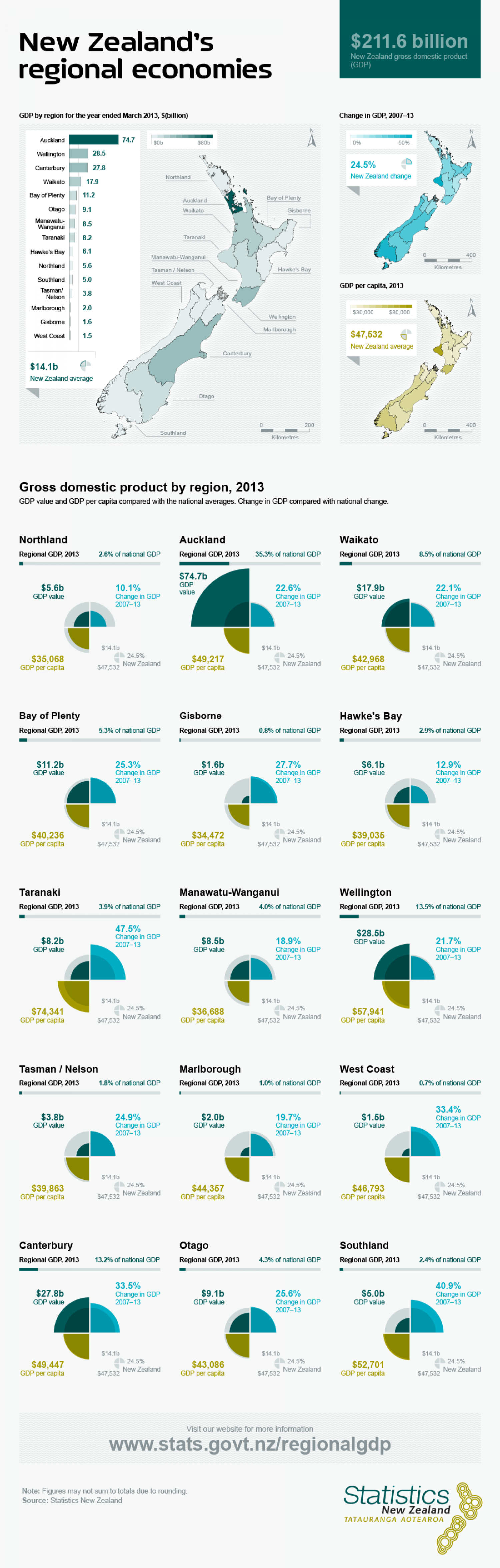 New Zealand's Regional Economies Infographic