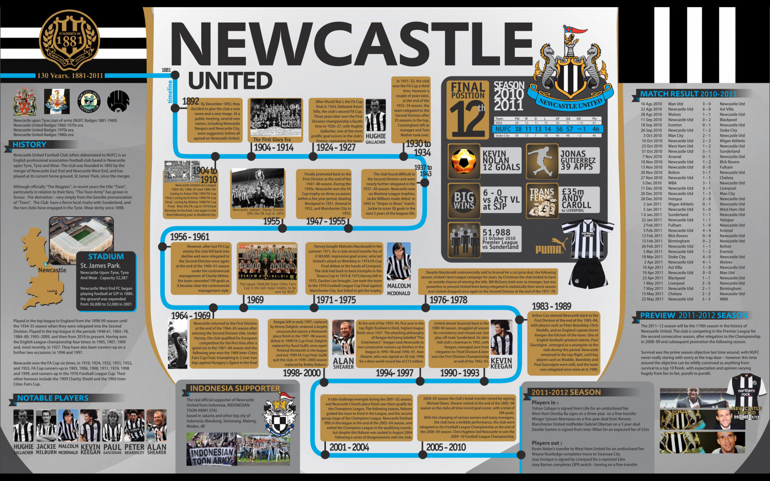 Newcastle United Infographic