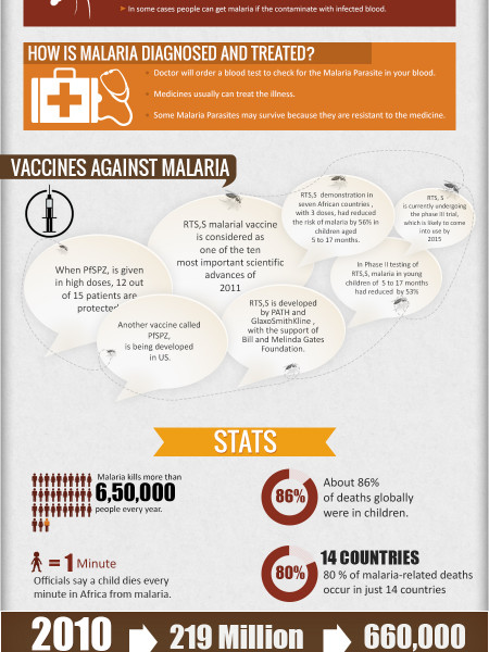 Newest Development On The Vaccine Front Infographic