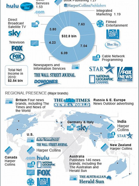 News Corporation 2010 Revenue Breakdown Infographic