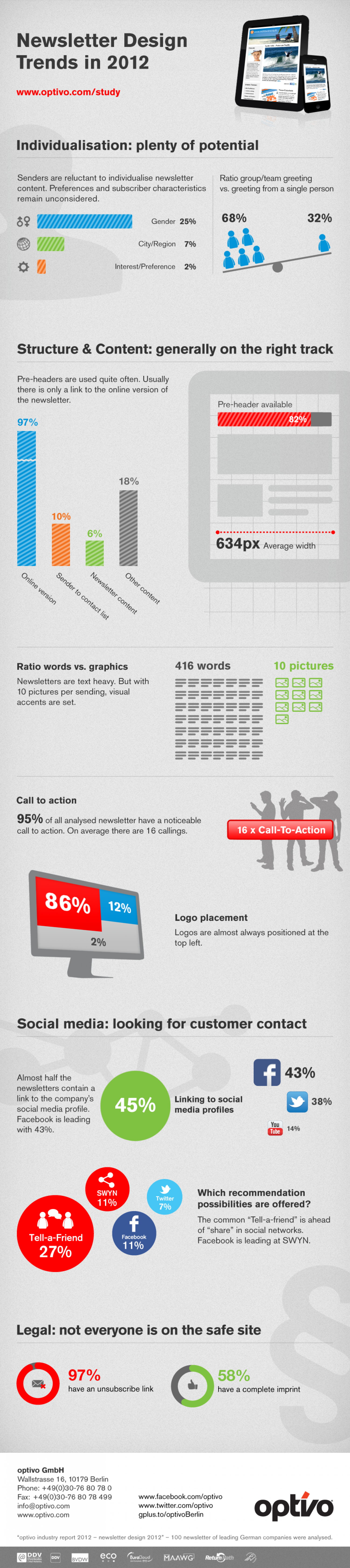 Newsletter Design Trends in 2012 Infographic