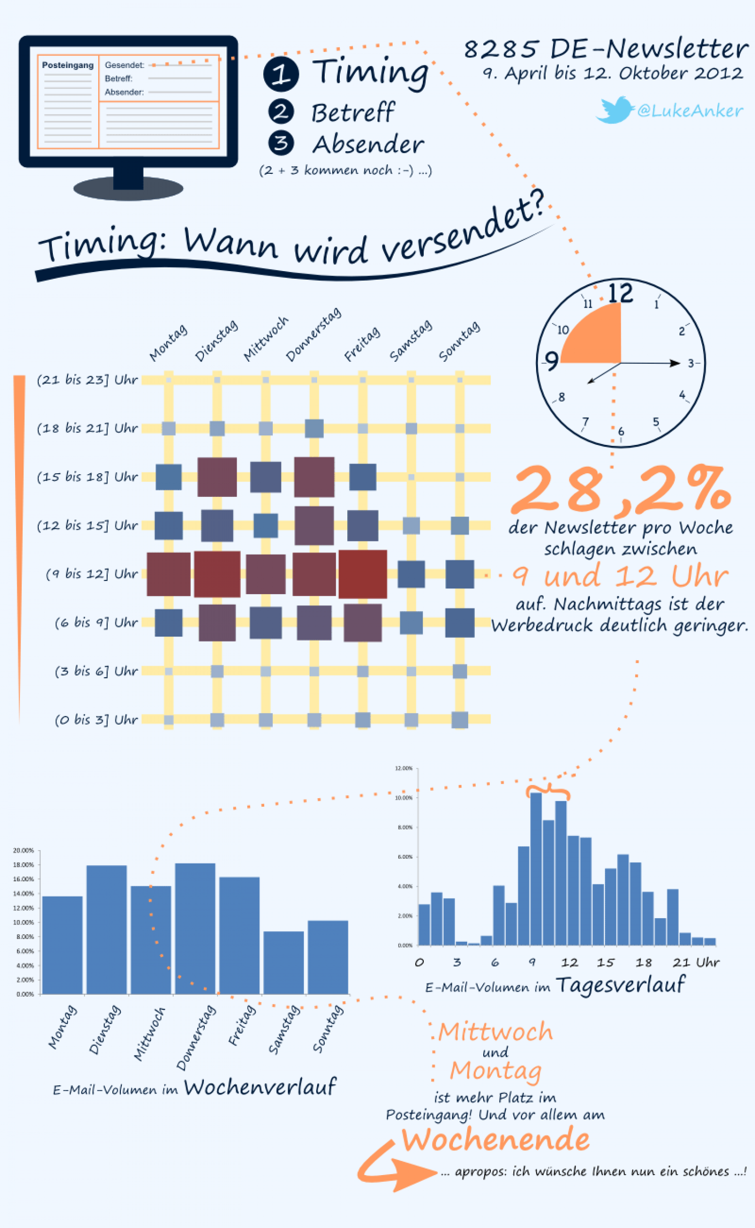 Newsletter timing Infographic